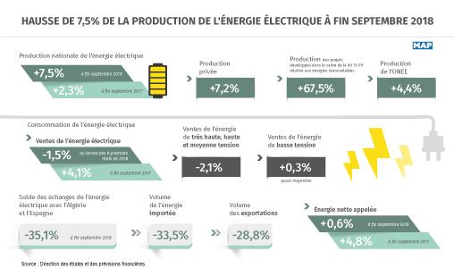 Hausse de 7,5% de la production de l'énergie électrique à fin septembre 2018