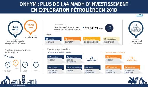 ONHYM : Plus de 1,44 MMDH d'investissement en exploration pétrolière en 2018