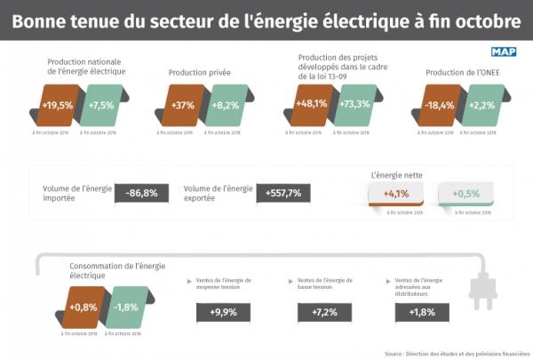 Bonne tenue du secteur de l'énergie électrique à fin octobre (+19,5%)
