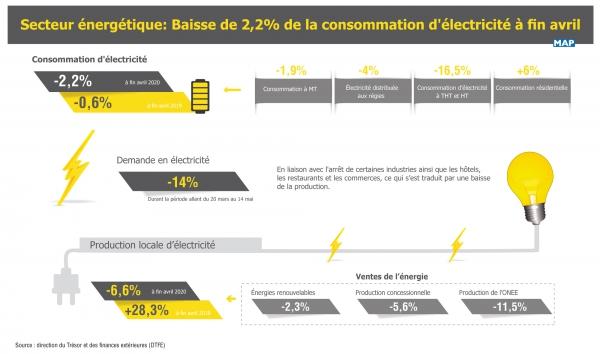 Secteur énergétique : Baisse de 2,2% de la consommation d'électricité à fin avril