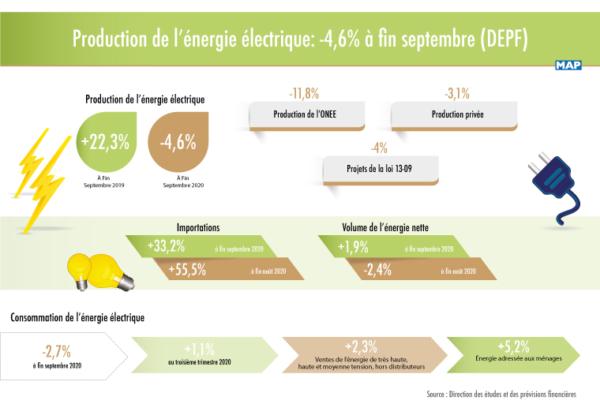 Énergie électrique : Repli de 4,2% de la production à fin novembre