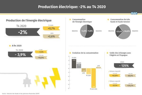 Énergie électrique : Repli de 2% de la production au T4 2020